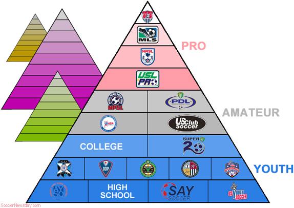 usa_soccer_pyramids
